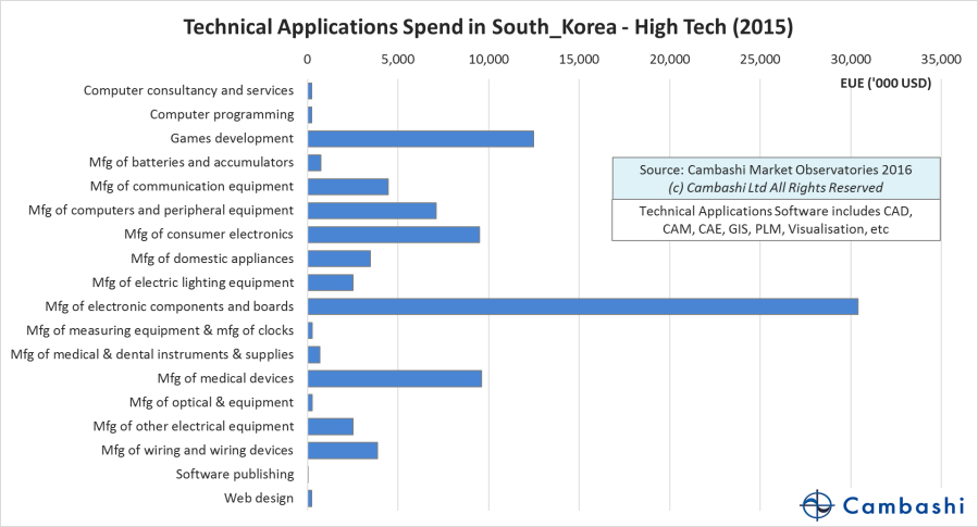 korea-high-tech-plm-spend-hd