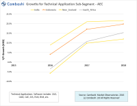 BIM growth chart in India, Indonesia, New Zealand and South Africa
