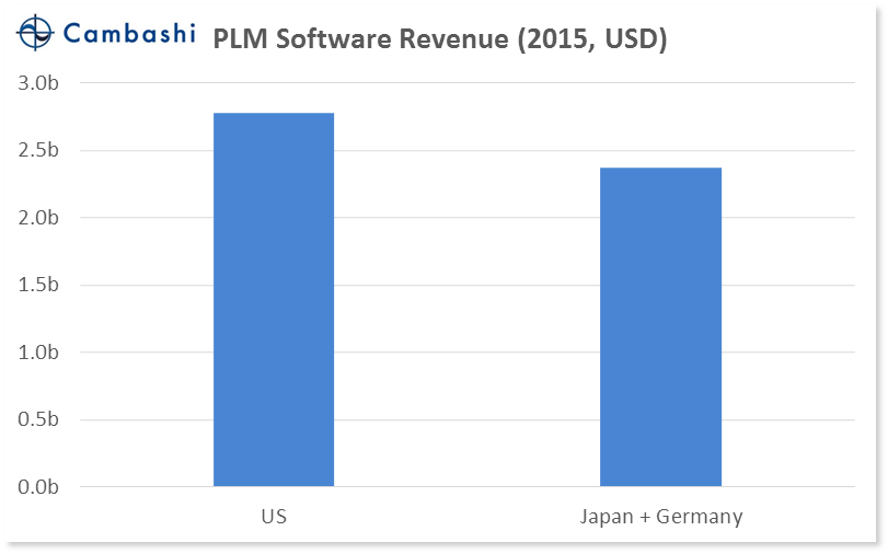 Cambashi Insights: Japan vs Germany – the fight for PLM's