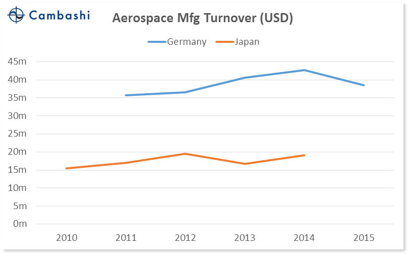 chart_03_germany_vs_japan_aero_turnover