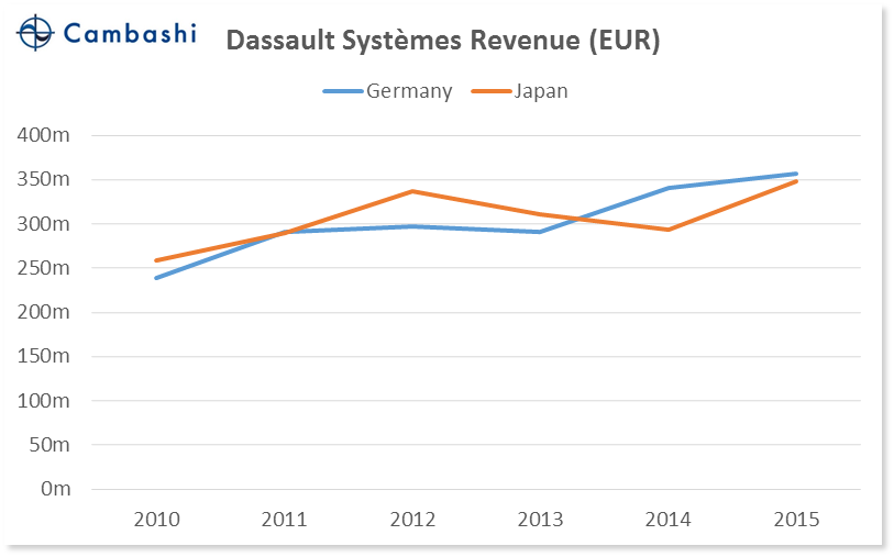 chart_05_germany_vs_japan_dassault