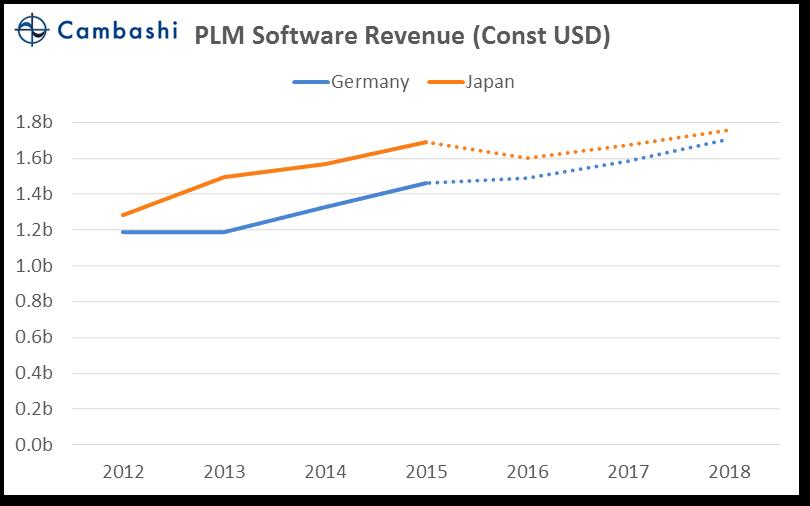 chart_09_jp_vs_de_plm_const
