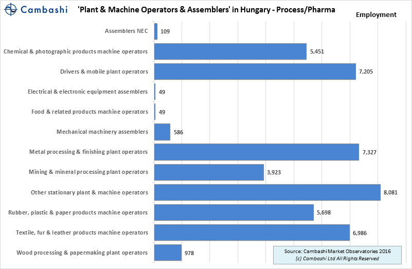 machine-operators-hungary-process-industry