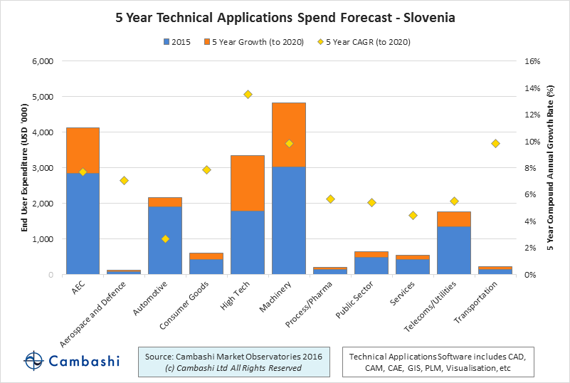 Spend on PLM in Slovenia by industry sector
