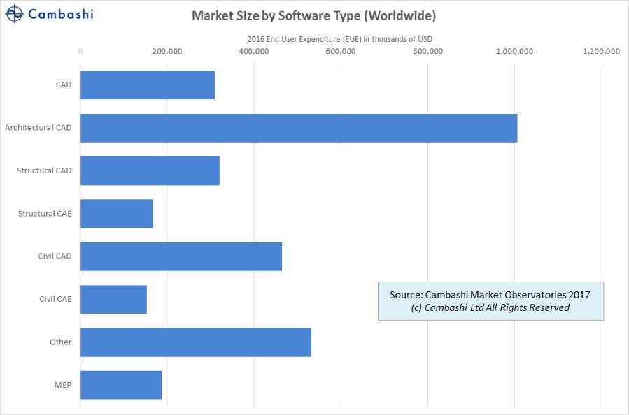 bim-design-software-by-type-2016_hd