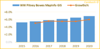 GIS growth forecast for Pitney Bowes MapInfo