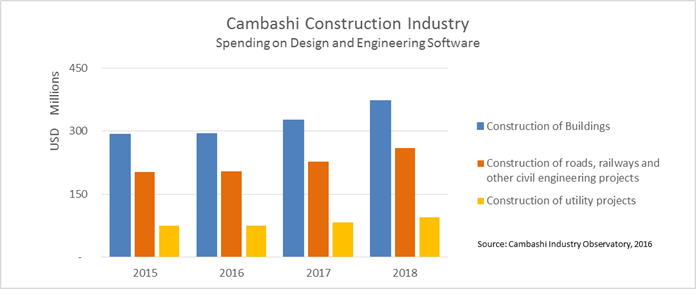 Worldwide spending on Design and Engineering software in Construction 2015-2018