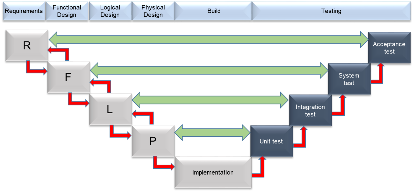 Insights Systems Engineering Diagram