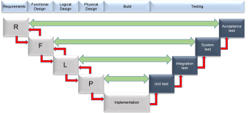 Systems Engineering: Requirements, Functional, Logical, Physical Single Source of Truth across Disciplines