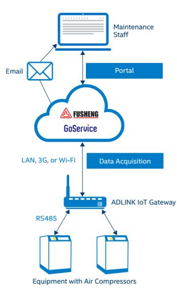 Fusheng-Adlink-IoT-gateway
