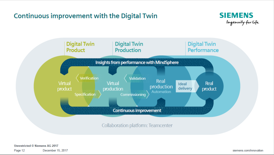 How the Siemens Digital Twin solutions work together
