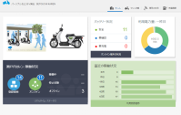 SETOUCHI Karen IoT example for moped rental