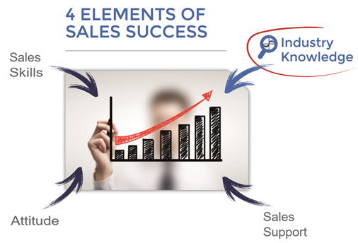 Industry vertical knowledge is one of the 4 elements of sales success